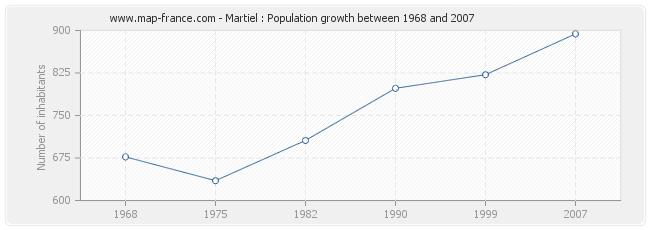 Population Martiel