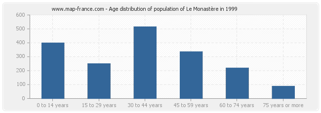 Age distribution of population of Le Monastère in 1999