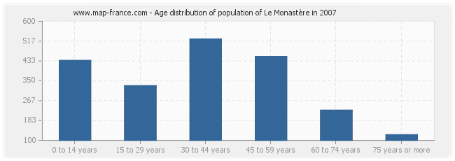 Age distribution of population of Le Monastère in 2007
