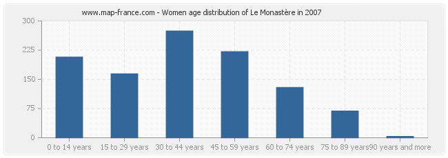 Women age distribution of Le Monastère in 2007