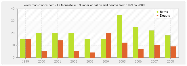 Le Monastère : Number of births and deaths from 1999 to 2008
