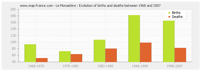 Le Monastère : Evolution of births and deaths between 1968 and 2007