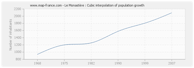 Le Monastère : Cubic interpolation of population growth