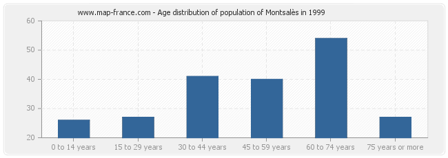 Age distribution of population of Montsalès in 1999