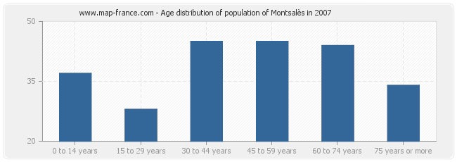 Age distribution of population of Montsalès in 2007