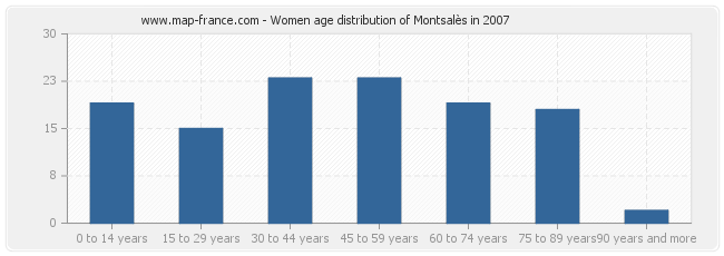 Women age distribution of Montsalès in 2007