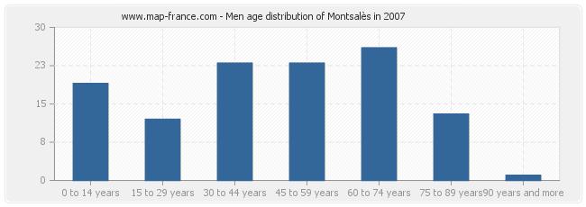 Men age distribution of Montsalès in 2007