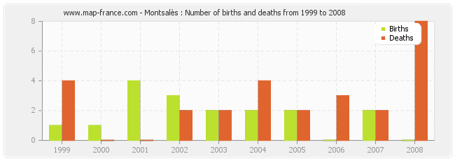 Montsalès : Number of births and deaths from 1999 to 2008