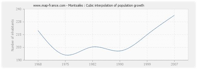Montsalès : Cubic interpolation of population growth