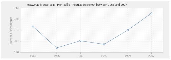Population Montsalès