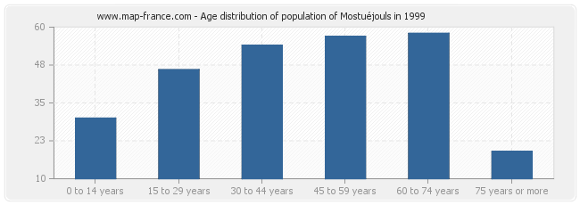 Age distribution of population of Mostuéjouls in 1999