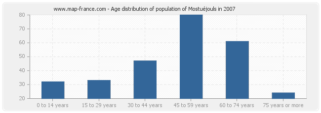 Age distribution of population of Mostuéjouls in 2007