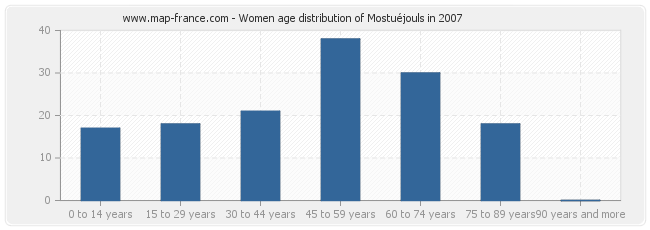 Women age distribution of Mostuéjouls in 2007
