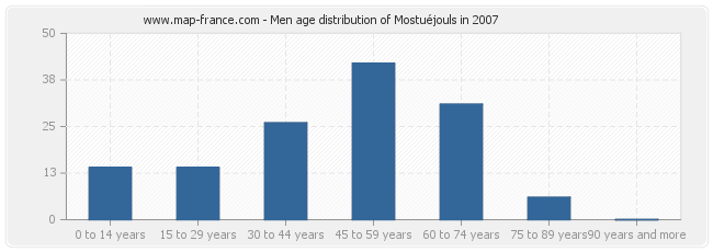 Men age distribution of Mostuéjouls in 2007