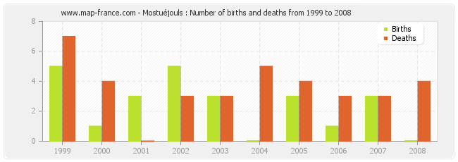 Mostuéjouls : Number of births and deaths from 1999 to 2008