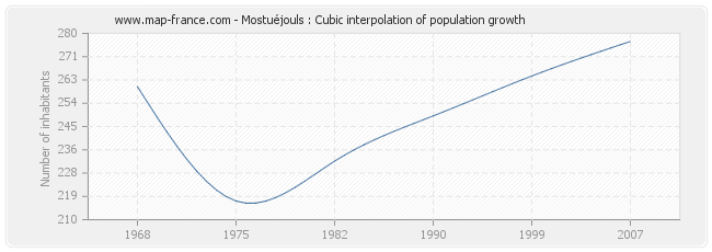Mostuéjouls : Cubic interpolation of population growth