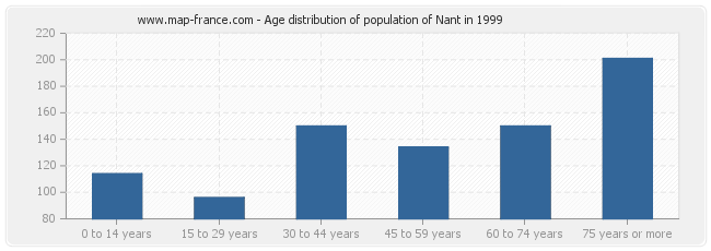 Age distribution of population of Nant in 1999