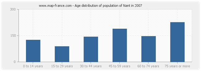 Age distribution of population of Nant in 2007