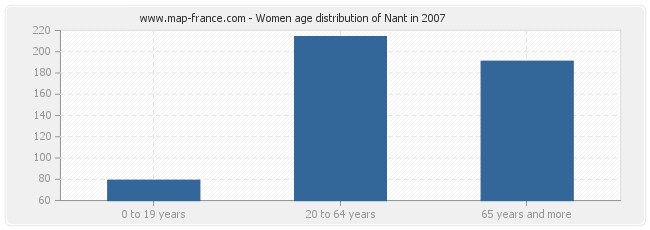 Women age distribution of Nant in 2007