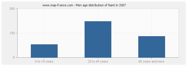 Men age distribution of Nant in 2007