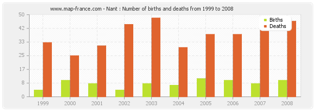 Nant : Number of births and deaths from 1999 to 2008