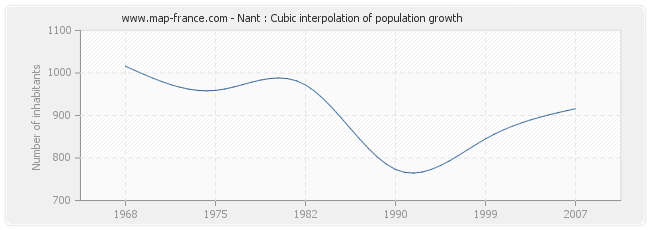 Nant : Cubic interpolation of population growth