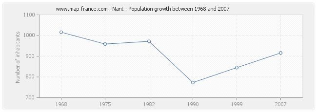Population Nant