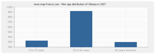Men age distribution of Olemps in 2007