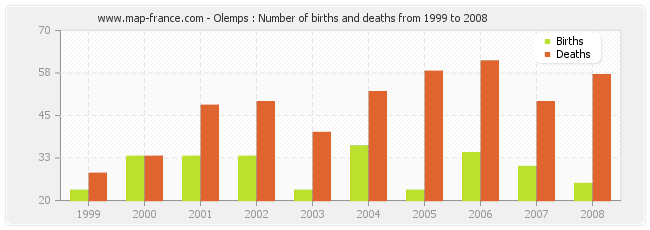 Olemps : Number of births and deaths from 1999 to 2008