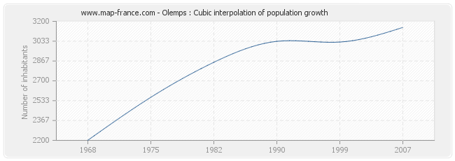 Olemps : Cubic interpolation of population growth
