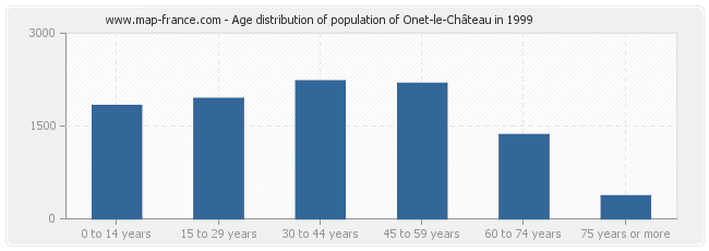 Age distribution of population of Onet-le-Château in 1999