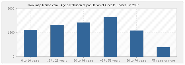 Age distribution of population of Onet-le-Château in 2007