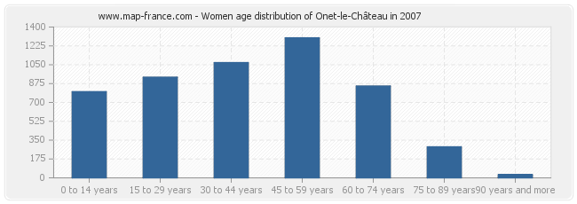 Women age distribution of Onet-le-Château in 2007