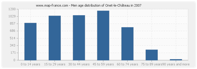 Men age distribution of Onet-le-Château in 2007