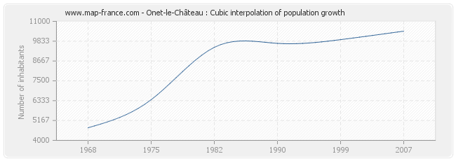 Onet-le-Château : Cubic interpolation of population growth