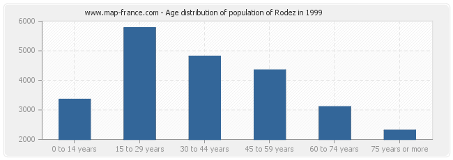 Age distribution of population of Rodez in 1999