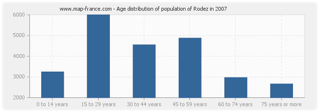 Age distribution of population of Rodez in 2007