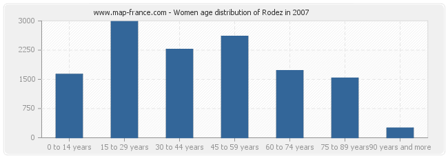 Women age distribution of Rodez in 2007