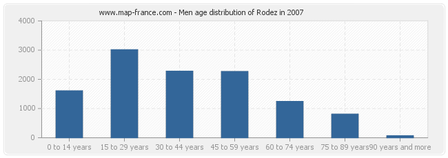 Men age distribution of Rodez in 2007