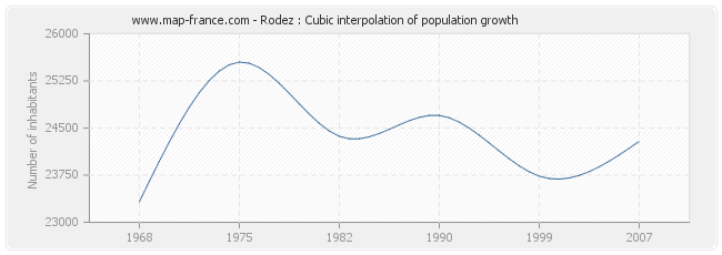 Rodez : Cubic interpolation of population growth