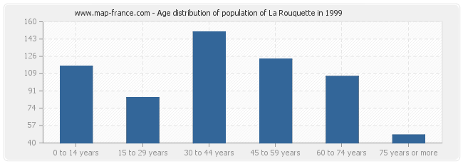 Age distribution of population of La Rouquette in 1999
