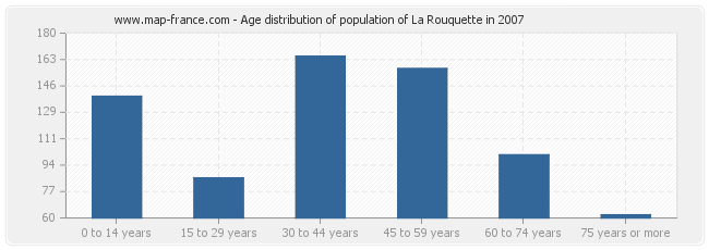 Age distribution of population of La Rouquette in 2007