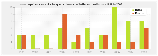 La Rouquette : Number of births and deaths from 1999 to 2008