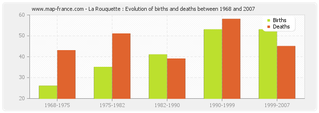 La Rouquette : Evolution of births and deaths between 1968 and 2007