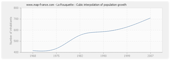 La Rouquette : Cubic interpolation of population growth