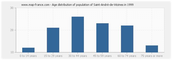 Age distribution of population of Saint-André-de-Vézines in 1999