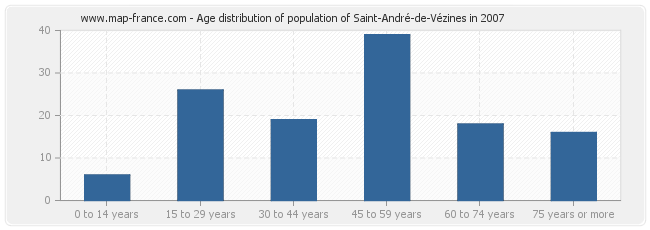 Age distribution of population of Saint-André-de-Vézines in 2007