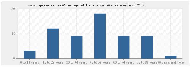 Women age distribution of Saint-André-de-Vézines in 2007