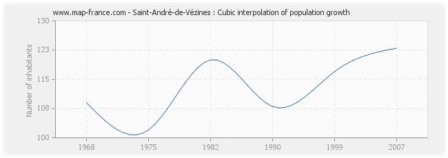 Saint-André-de-Vézines : Cubic interpolation of population growth