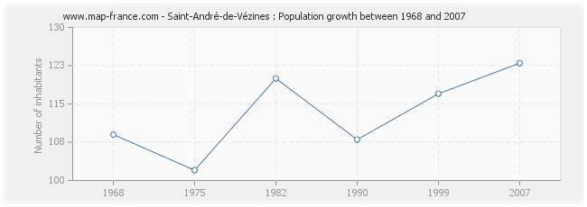 Population Saint-André-de-Vézines